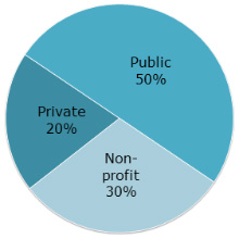 pie chart: employment:  private (20%); public (50%); non-profit (30%)