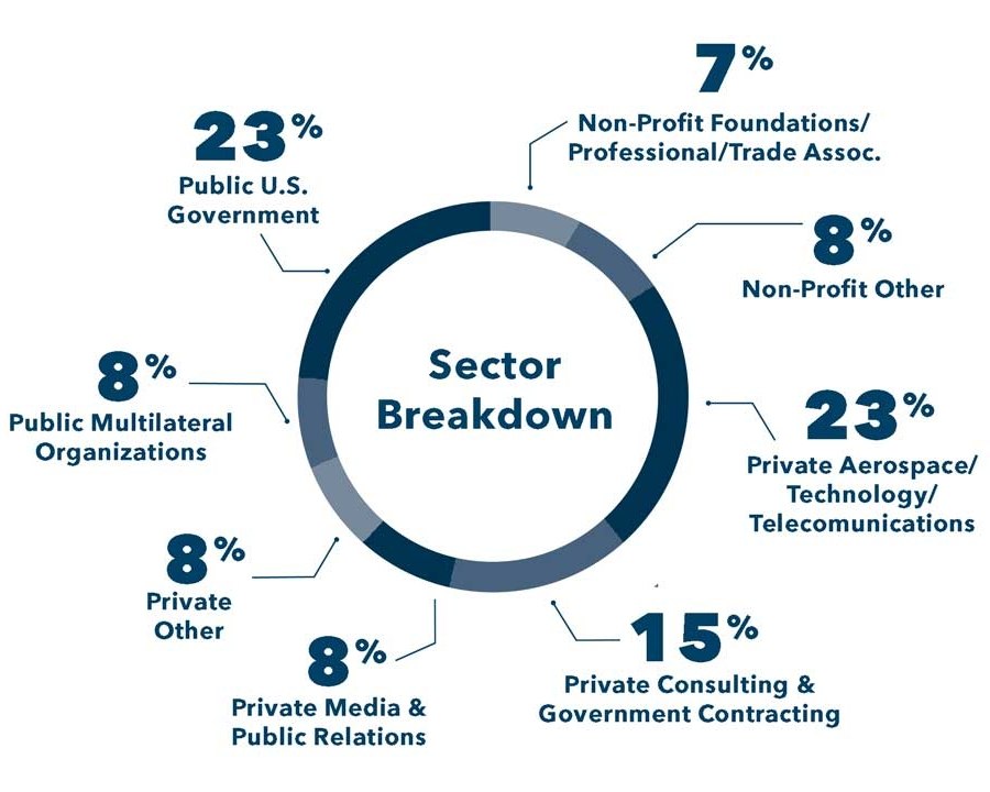 ISTP sector breakdown pie chart, 23% US government, 7% Nonprofit/trade associations, 8% non-profit other, 23% Private Aerospace/Tech/Telecom, 15% Private consulting, 8% private media/public relations, 8% private other, 8% Public Multilateral Organizations