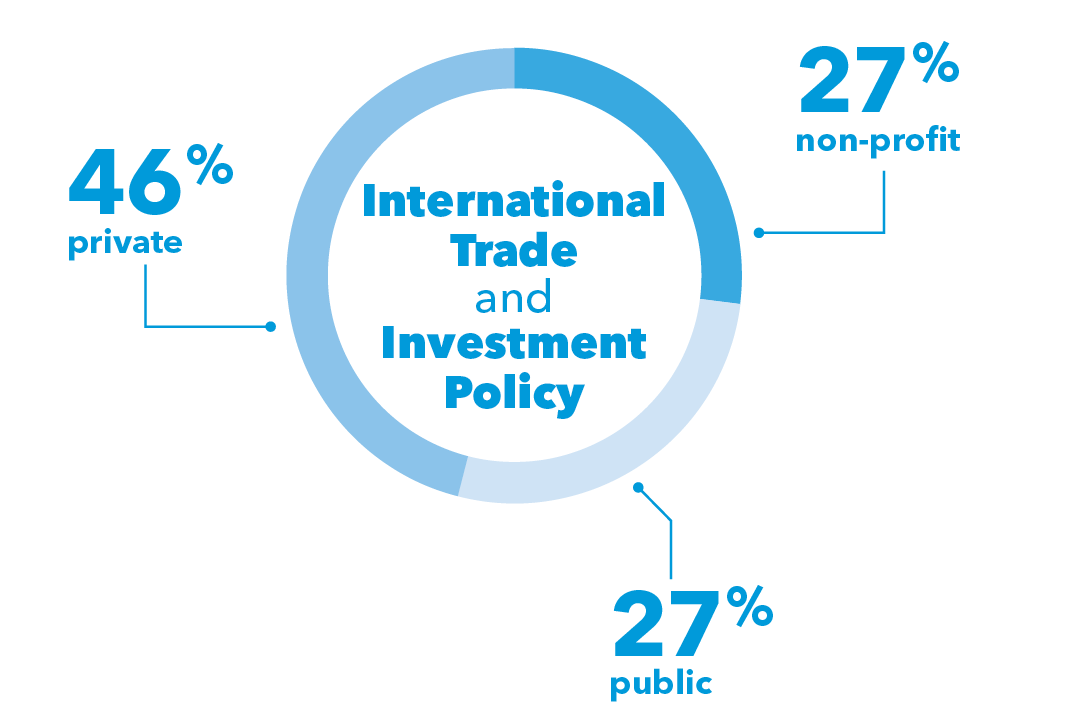 Global options trade investment
