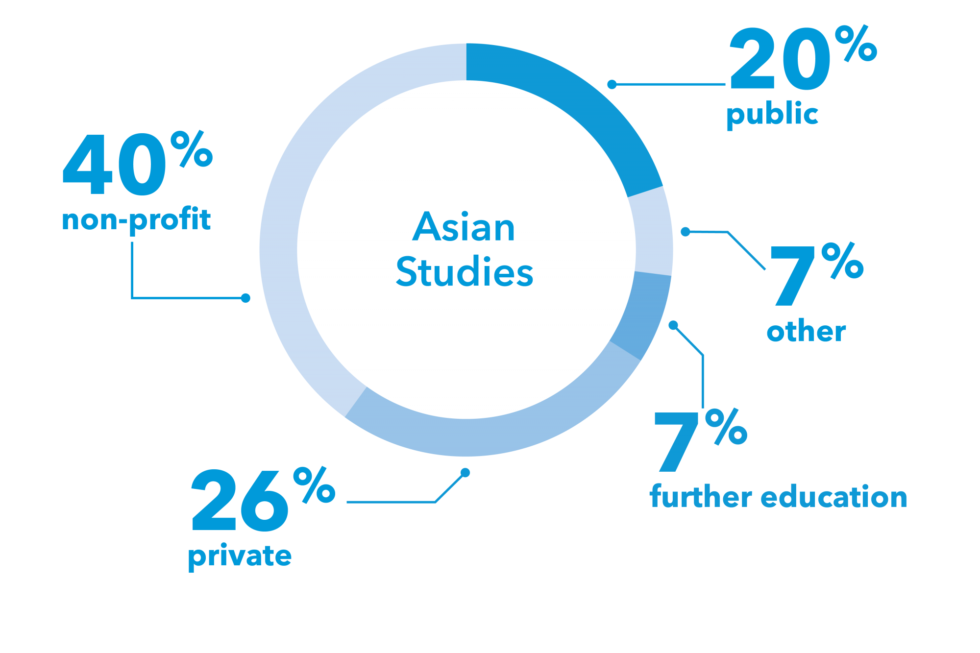 "graphic: a pie chart with the text ""Asian Studies"" in the center. Pie chart has 26% private, 40% non-profit, 20% public, 7% further education, 7% other to represent the sectors graduate students enter"