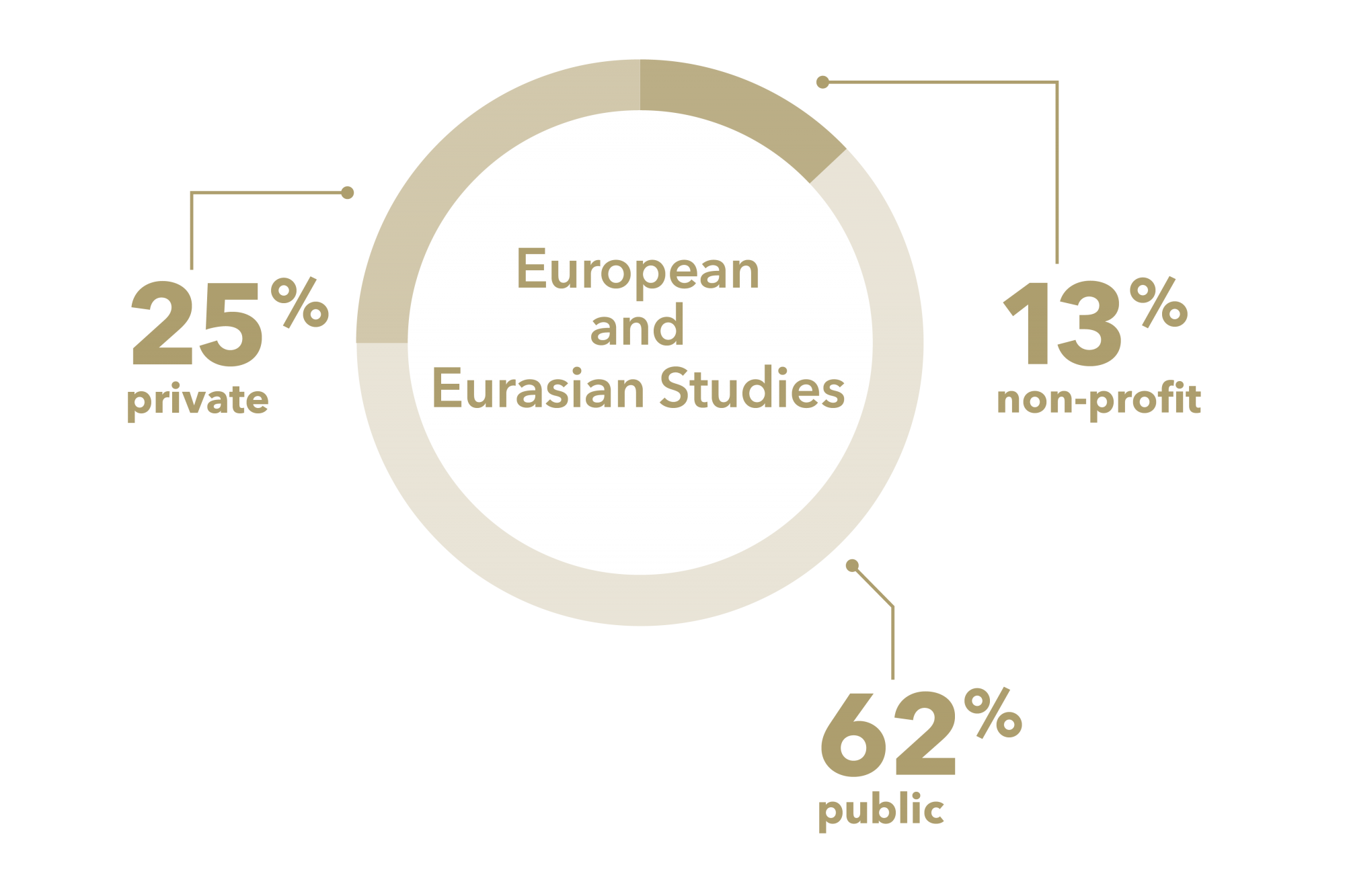 "graphic: a pie graph with the text ""European and Eurasian Studies"" in the center. The pie graph is divided as follows: 25% private, 62% public, 13% non-profit. Private, public, and non-profit refer to the sectors that Elliott graduates enter"