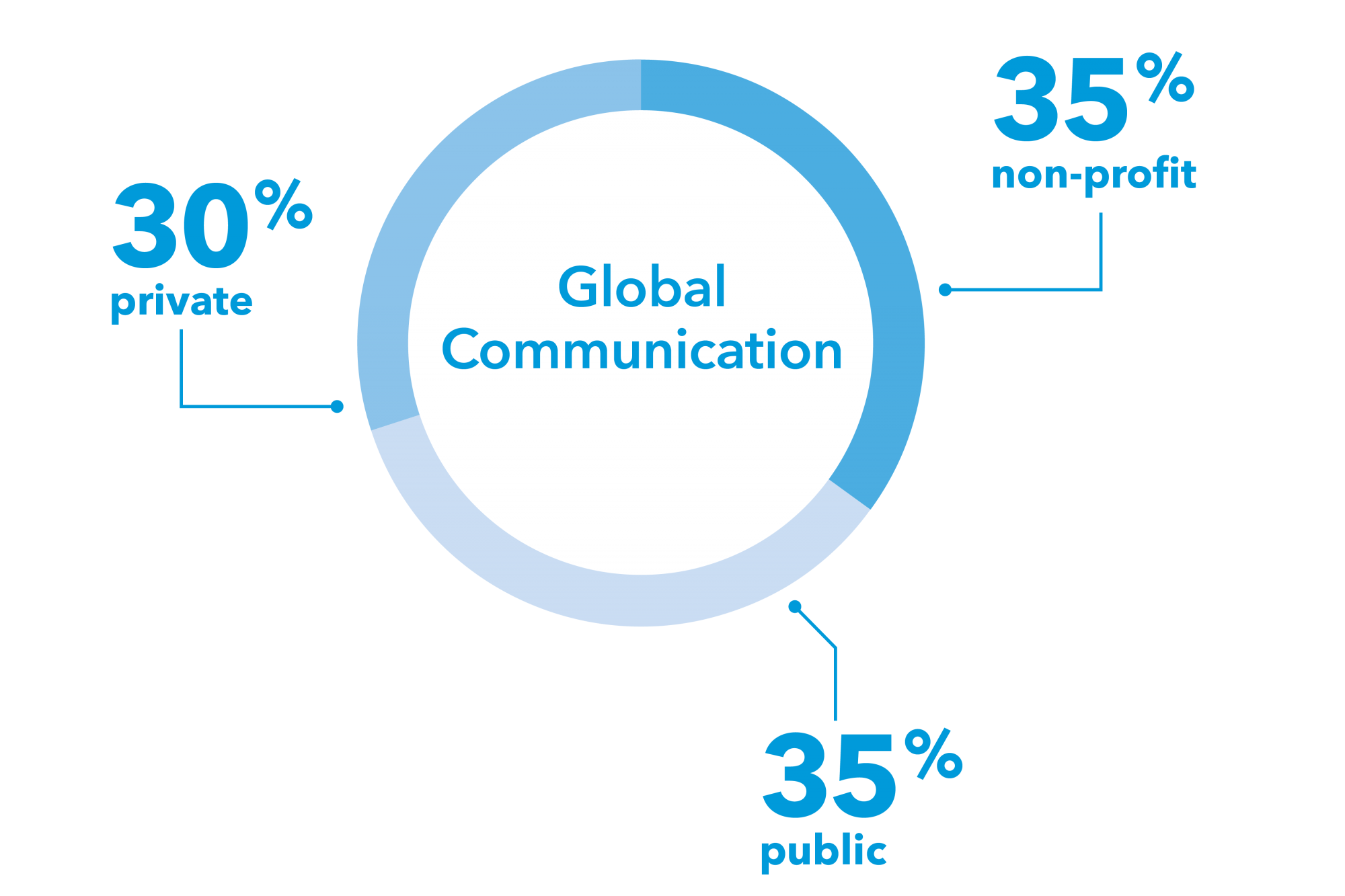"graphic: a pie graph with the text ""Global Communication"" in the center. The pie graph is divided as follows: 30% private, 35% public, and 35% non-profit. Private, public, and non-profit refer to the sectors that Elliott Graduates enter"
