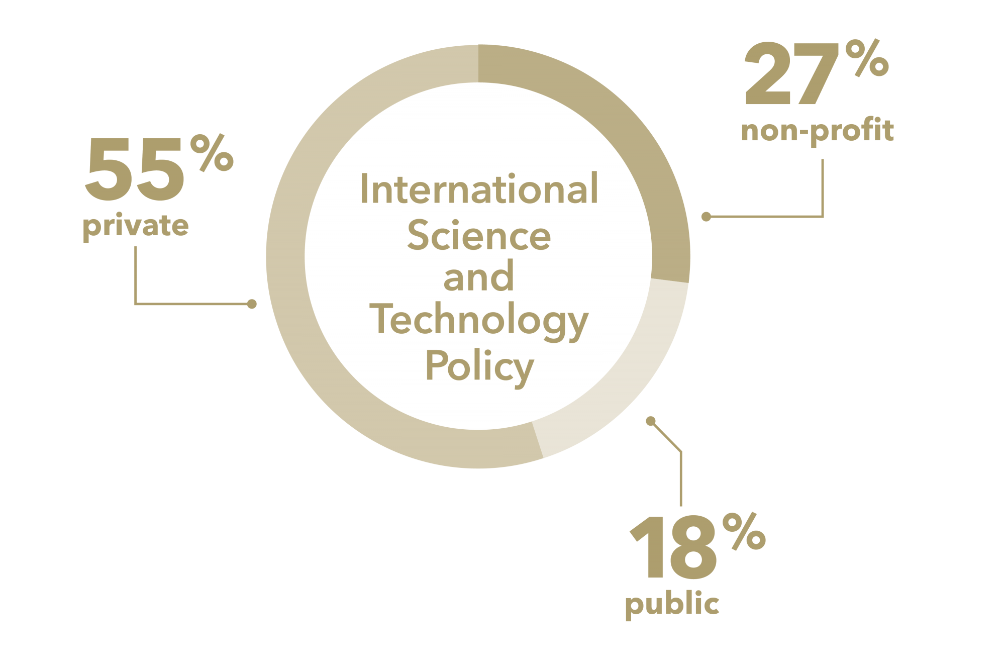 graphic: pie chart, 55% private, 18% public, 27% non-profit, International Science and Technology Policy