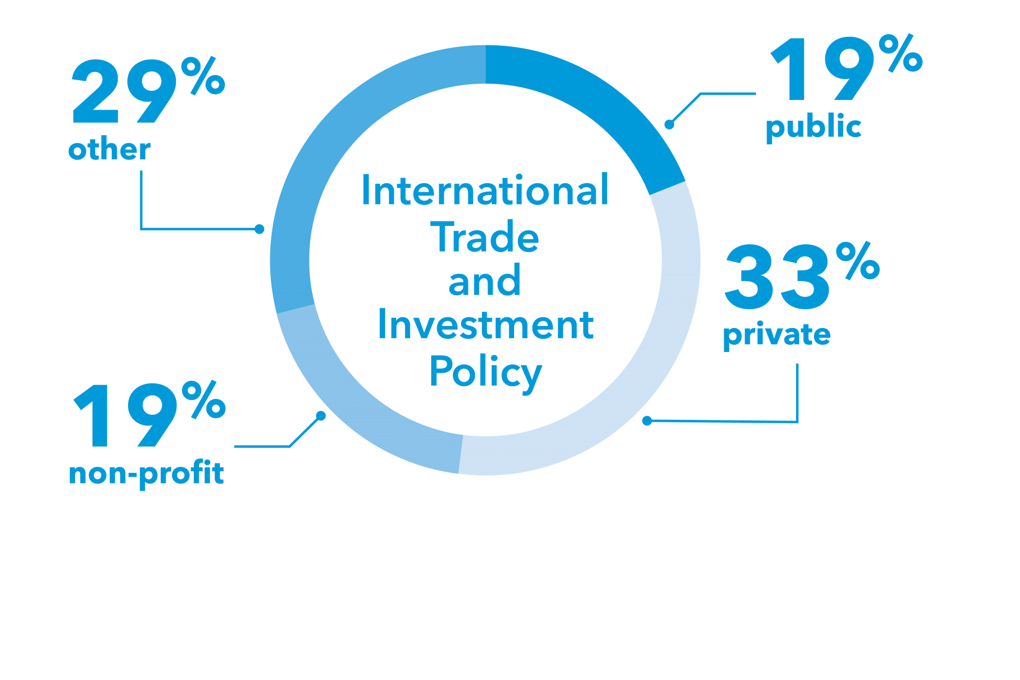 graphic: pie chart, 33% private, 19% public, 19% non-profit, 29% other International Trade and Investment Policy
