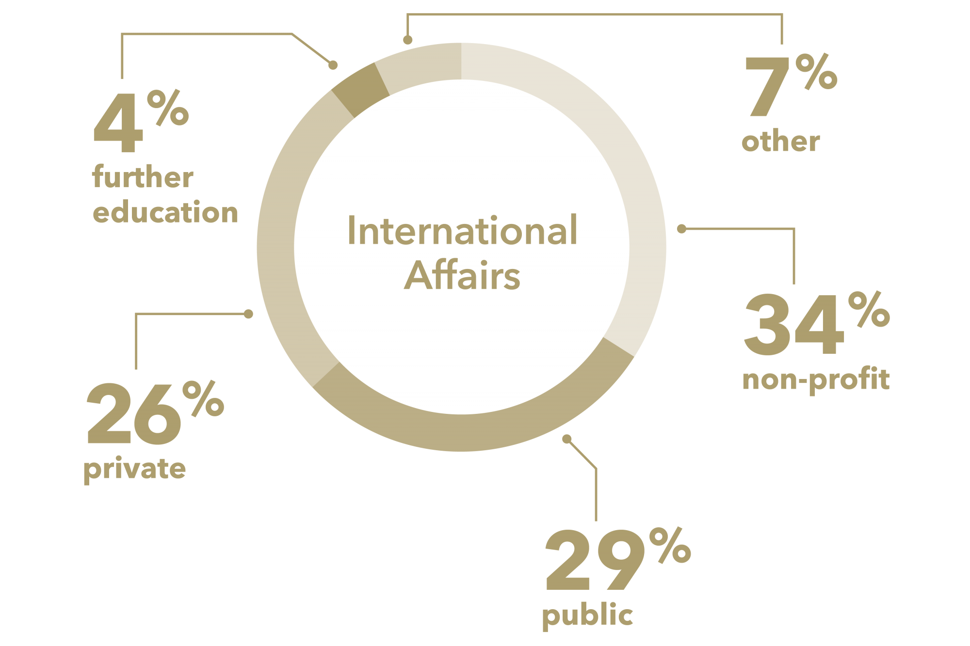 graphic: pie chart, 4% further education, 26% private, 29% public, 34% non-profit, 7% other, International Affairs