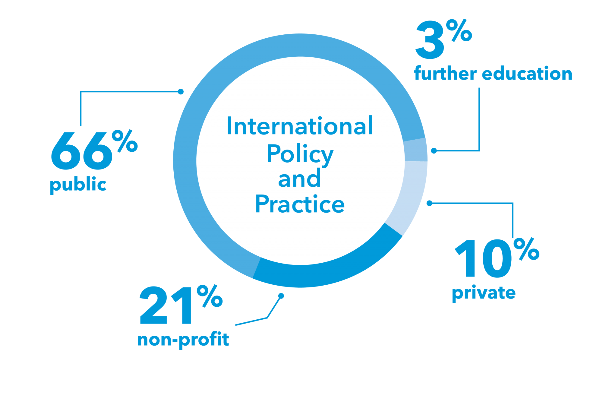 circle graph: text, International Policy & Practice, 10% private, 66% public, 21% non-profit, 3% further education