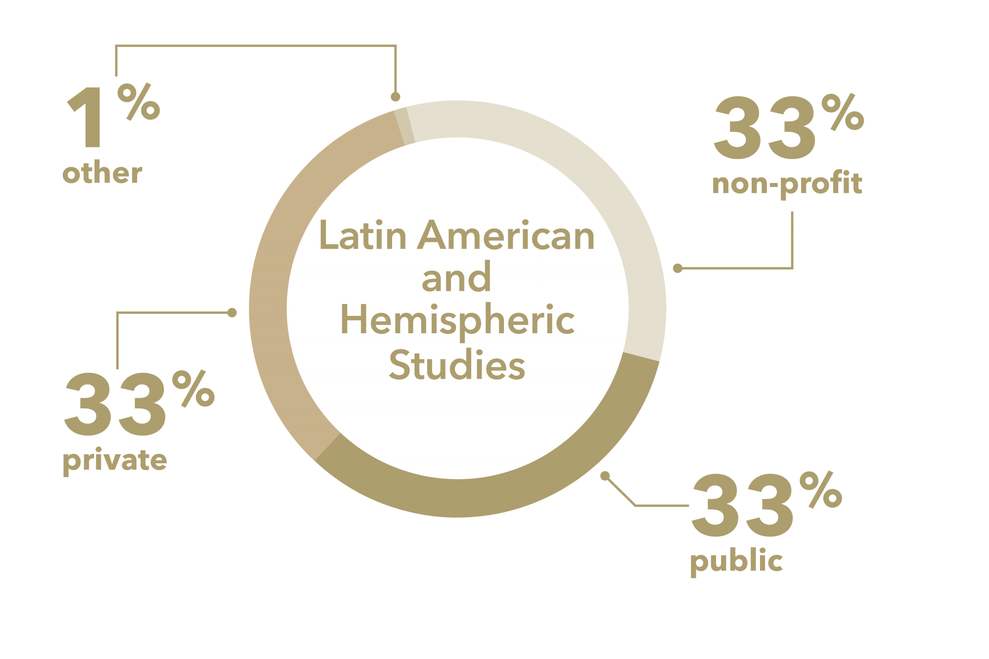 graphic: 33% private, 33% public, 33% non-profit, 1% other Latin American and Hemispheric Studies
