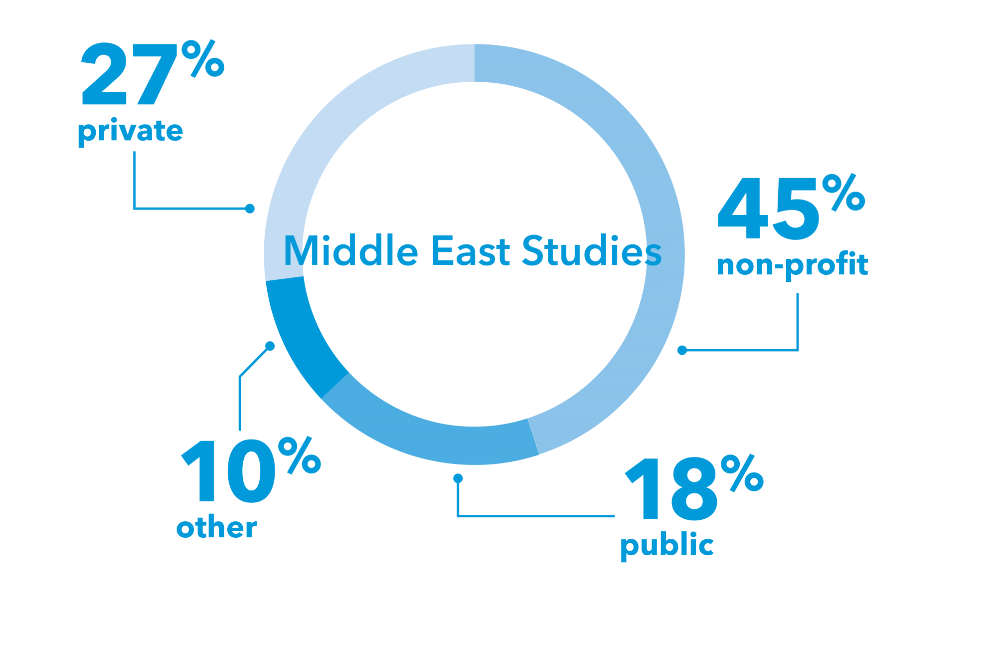graphic: pie chart, 27% private, 18% public, 45% non-profit, 10% other Middle East Studies