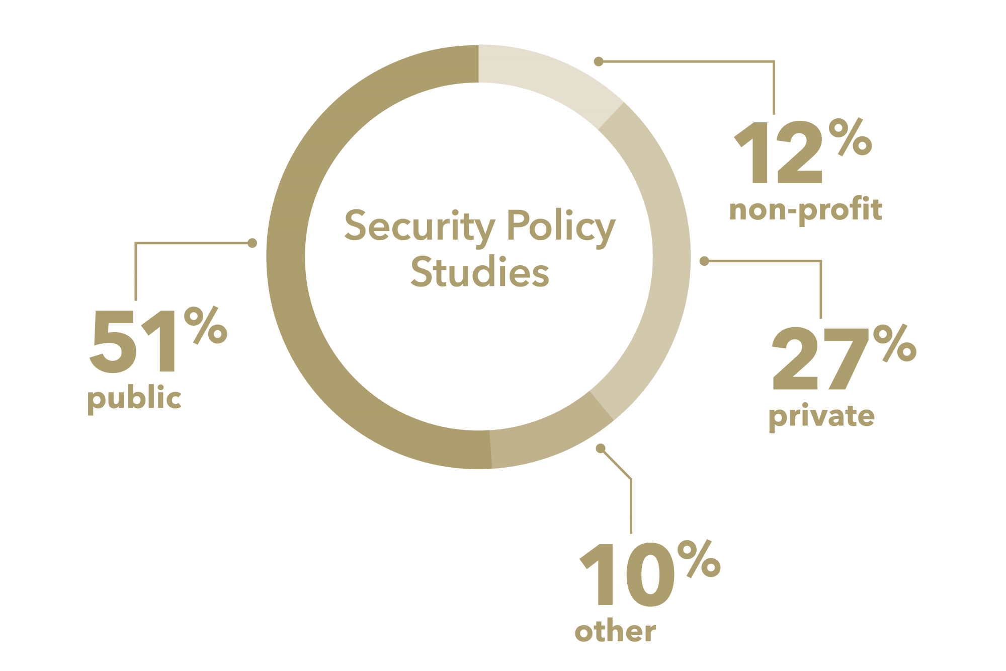 graphic: pie chart, 27% private, 51% public, 12% non-profit, 10% other Security Policy Studies