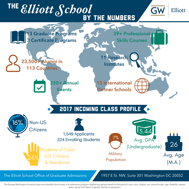 Infographic: The Elliott School by the numbers, GW Elliott. 13 Graduate Programs, 3 Certificate Programs, 39+ Professional Skills Courses, 23,500+ Alumni in 113 Countries, 11 Research Institutes, 330+ Annual Events, 15 International Partner Schools, 2017 Incoming Class Profile, 16% Non-US Citizens, 1,549 Applicants, 324 Enrolling Students, 7% Military Population, 3.44 Avg. GPA (Undergraduate) 26 Avg. Age (M.A.) 24% Students of Color (US Citizens & Residents). The Elliott School Office of Graduate Admissions, 1957 E St. NW, Suite 301 Washington, DC 20052. The George Washington University does not unlawfully discriminate in its admissions programs against any person based on that person's race, color, religion, sex, national origin, age, disability, veteran status, sexual orientation or gender identity or expression.
